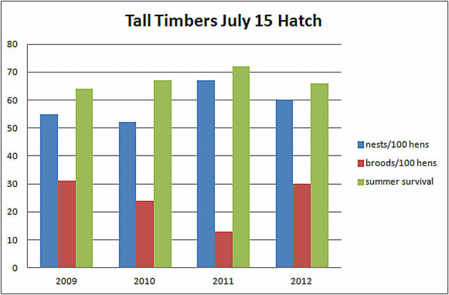 Tall Timbers July 15 Hatch graph