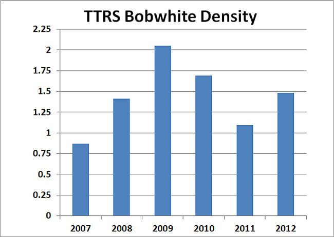 TTRS Bobwhite Density