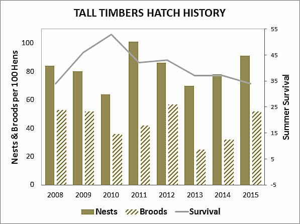 Tall Timbers Hatch History