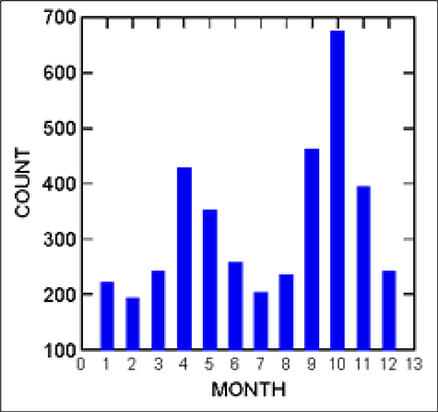 Number of specimens by month